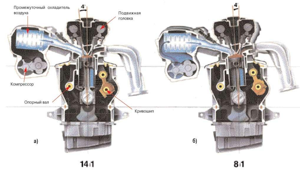 изменение степени сжатия Saab