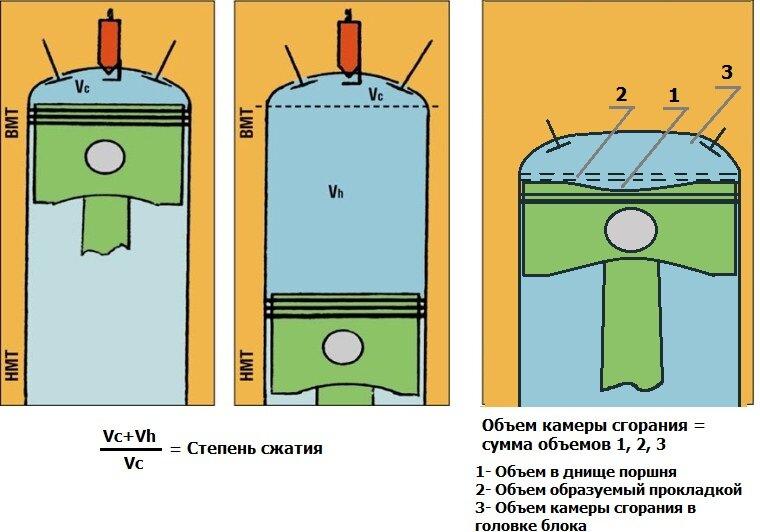 объем камеры сгорания степень сжатия